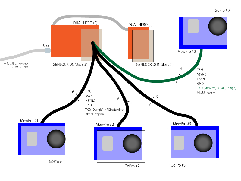 How To Use MewPro Genlock Dongle - Orangkucing LabOrangkucing Lab