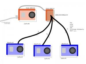 Single dongle configuration